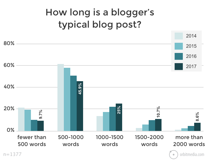 Essential Guest Blog Strategy: Get the most from your guest post
